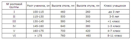 Ростовая группа парты Эрудит